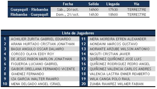 Décimo Quinta Fecha del Campeonato Ecuatoriano de Fútbol.