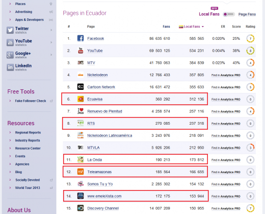 Ranking redes sociales de Ecuador