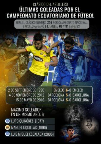 clásico del astillero 216 : club sport emelec 1 x 0 barcelona