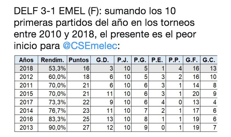 datos partidos Emelec 2018