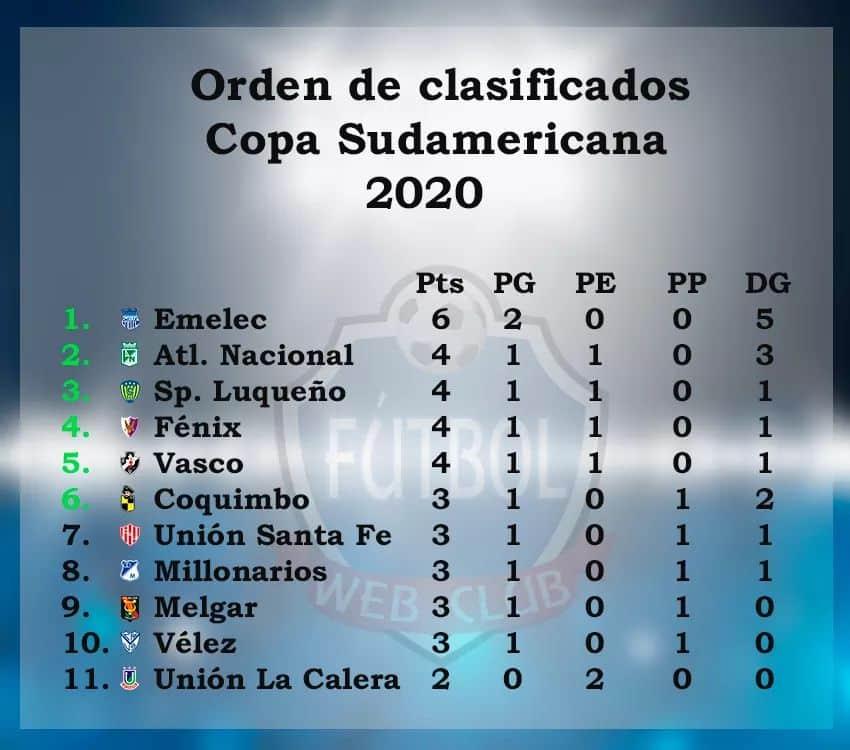 CopaSudamericanaClasificados