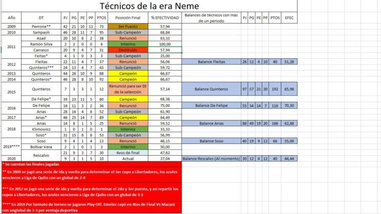 Técnico Universitario 2x0 EMELEC